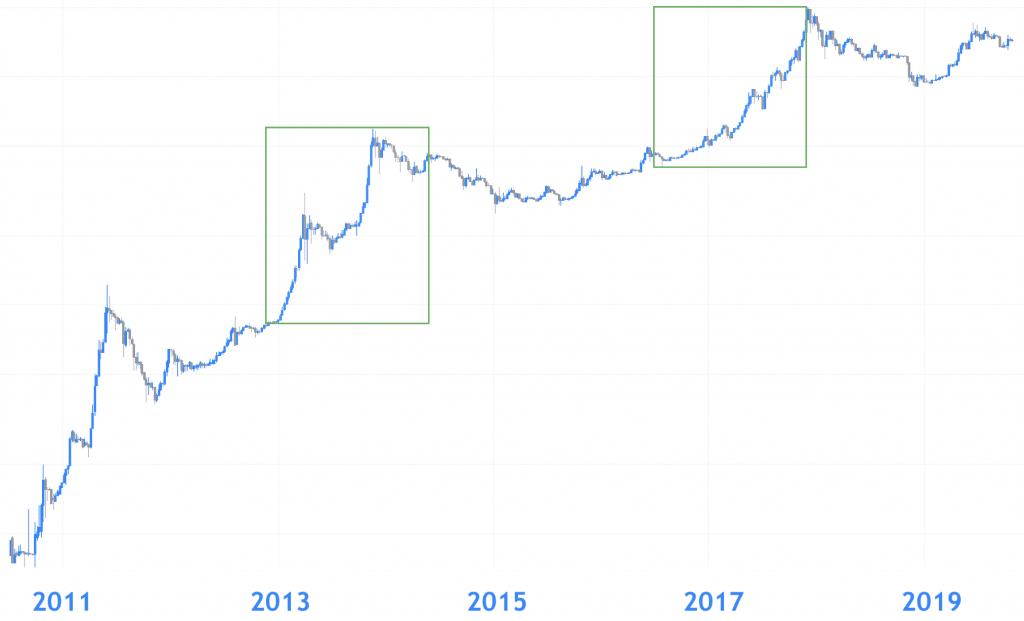 Bitcoin koers 2021